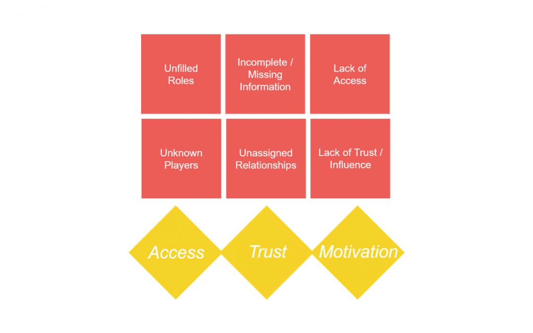 OM201: Stakeholder Management